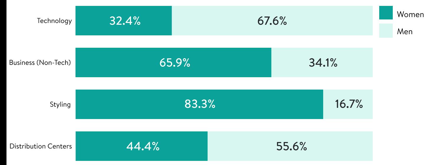 Gender breakdown for leadership